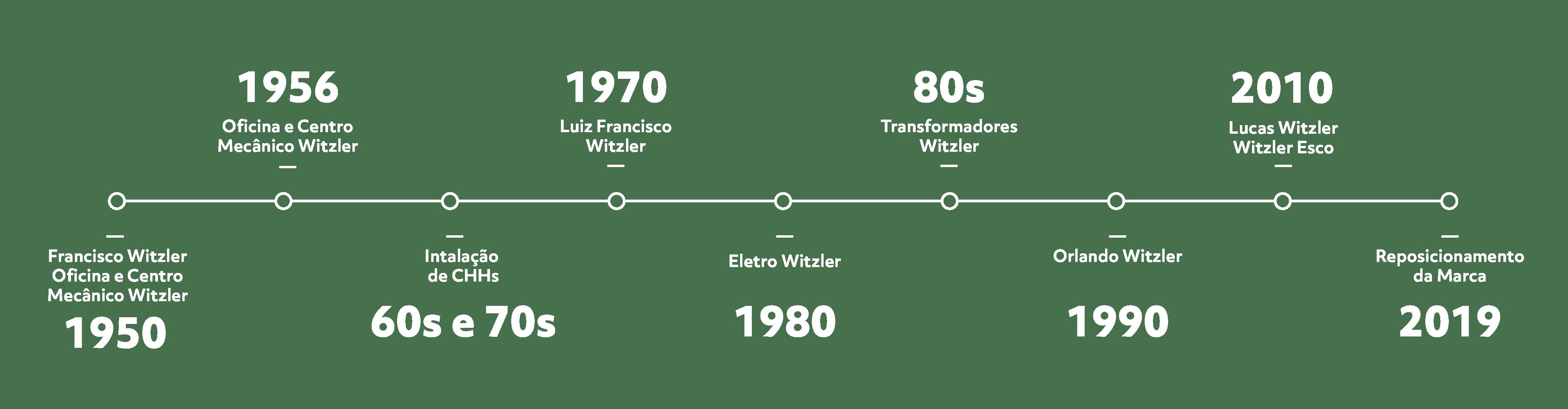 Witzler Energia | Mercado Livre de Energia | Nossa história