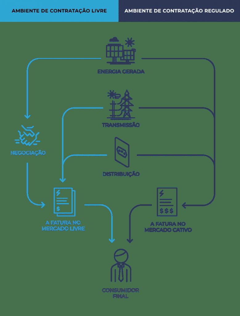 infográfico ambiente de Contratação Livre e Ambiente de Contração Regulada