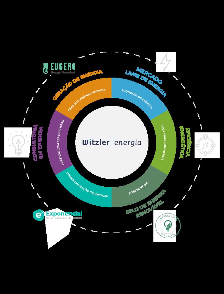 Nossos serviços | Witzler Energia | Mercado Livre de Energia