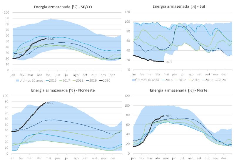 Gráfico nível de armazenamento