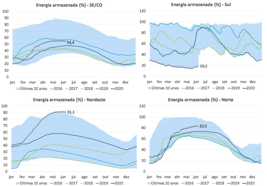 Trajetórias dos níveis de armazenamento por subsistema; Hidrologia; Níveis de Armazenamento, Chuva; Boletim Mensal; Energia; Junho
