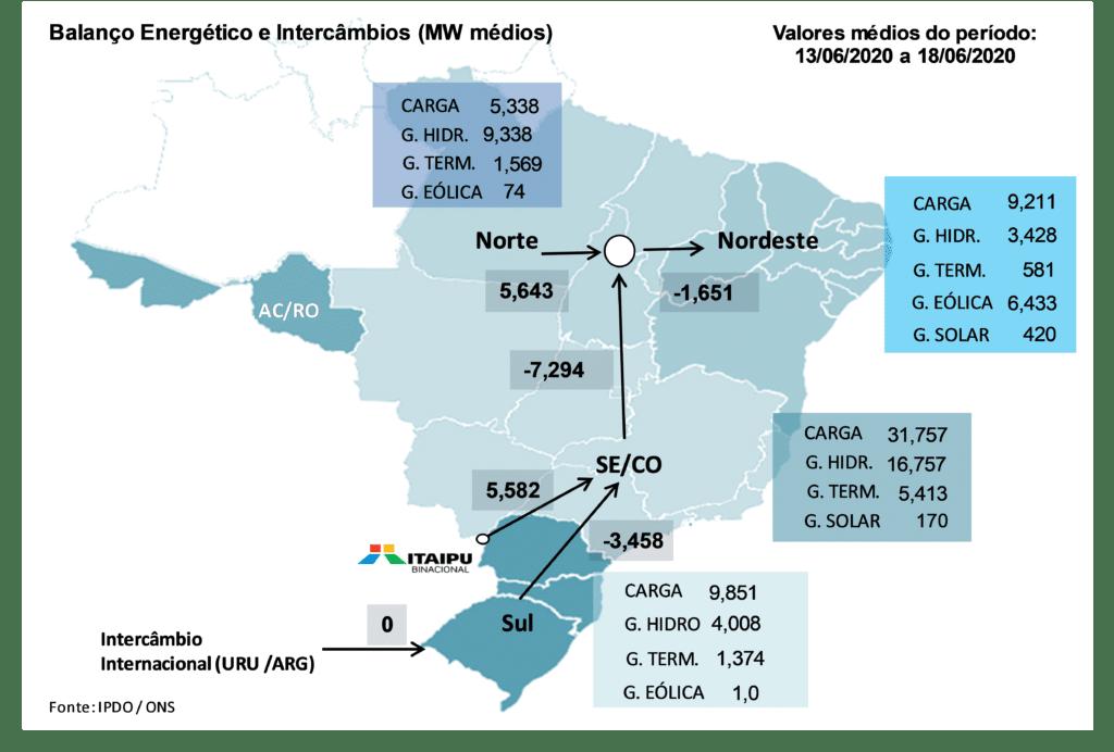 Mercado Livre de Energia; balanço energético
