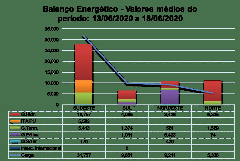 Valores médios; balanço energético; SIN