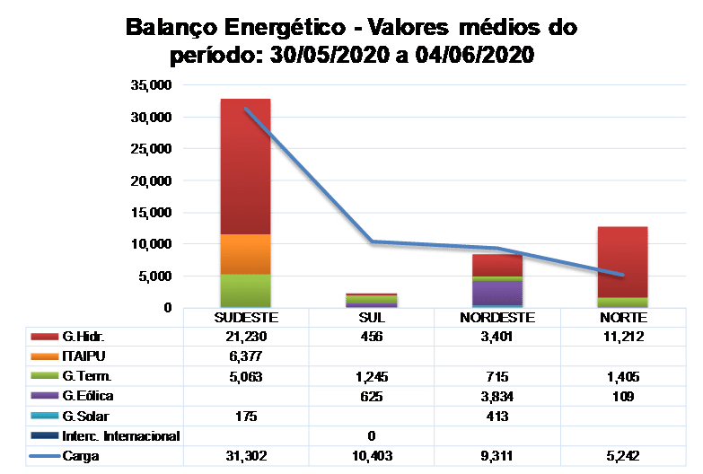 Balanco energetico; wiztler energia; energia eletrica; ons