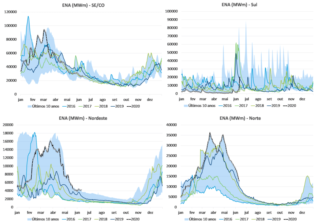 Chuva, Situação Hidrológica do Sistema Interligado Nacional; hidrologia; energia; mercado livre de energia; Witzler energia; meteriologia