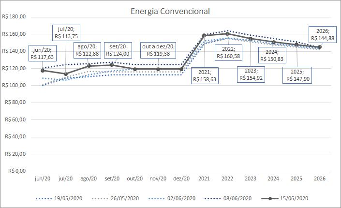 Mercado de Energia; Mercado Livre de Energia; Energia convencional
