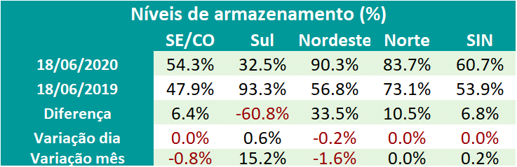 Níveis de Armazenamento das regiões Sudeste, Sul, Nordeste, Norte e SIN