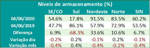 Situação Hidrológica do Sistema Interligado Nacional; hidrologia; energia; mercado livre de energia; Witzler energia; tabela níveis de armazenamento Junho 2020