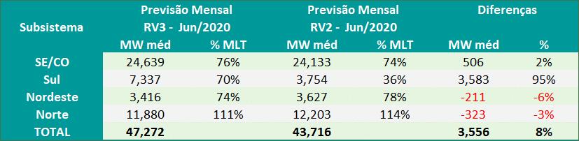 Previsões Mensais ENA; PLD; nota-se uma elevação material na expectativa do Sul