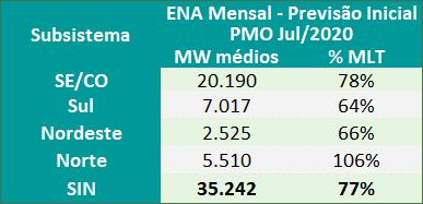Previsões Mensais ENA; PLD;
