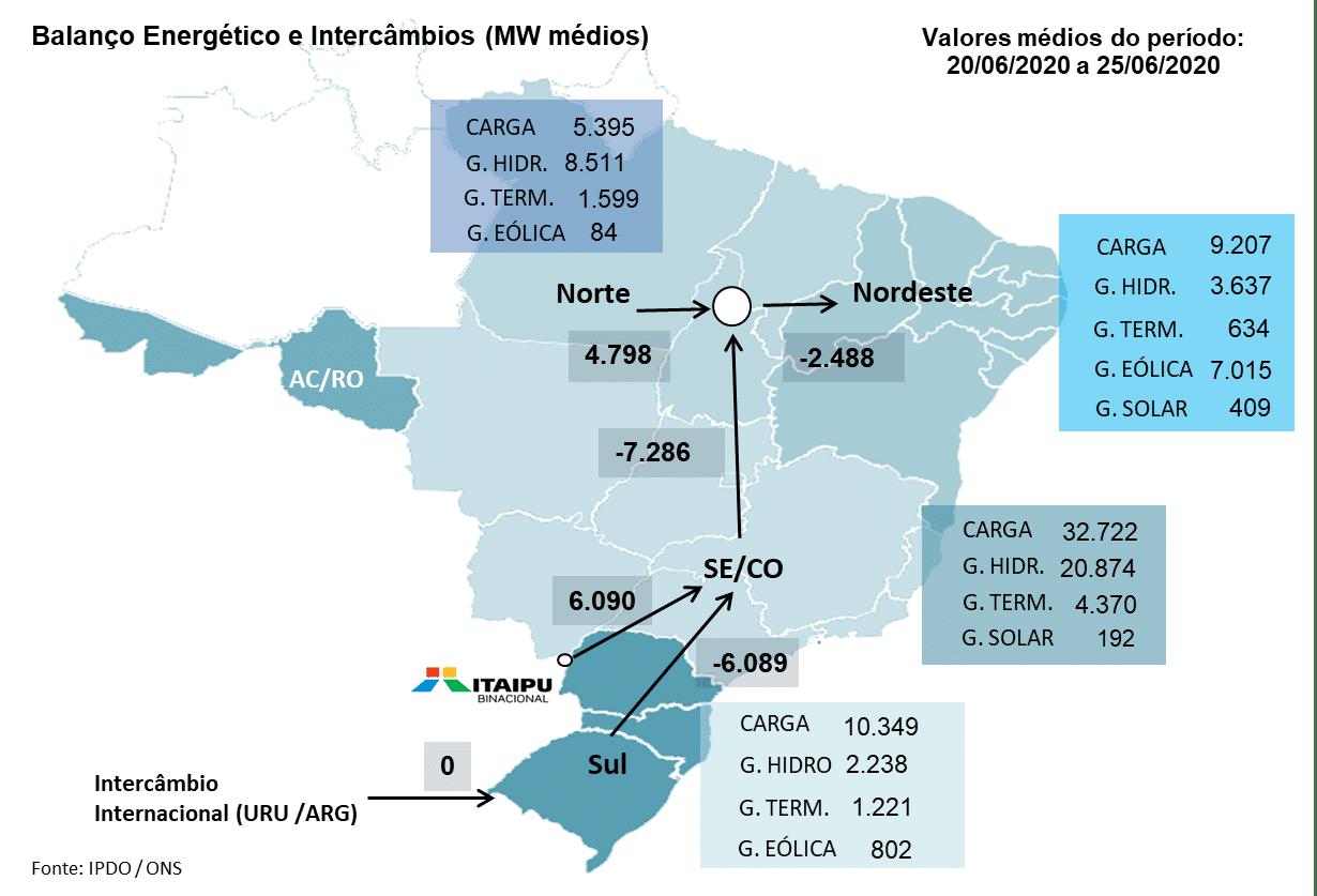 Mercado Livre de Energia; balanço energético; Boletim Semanal Energia