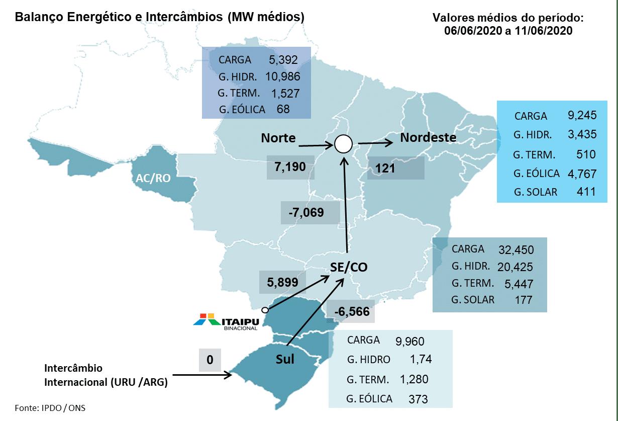 Balanço energetico; witzler energia; mercado livre de energia; energia eletrica; geração eólica