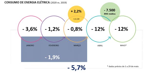 Comparação do consumo de energia elétrica nos primeiros meses do ano 2020