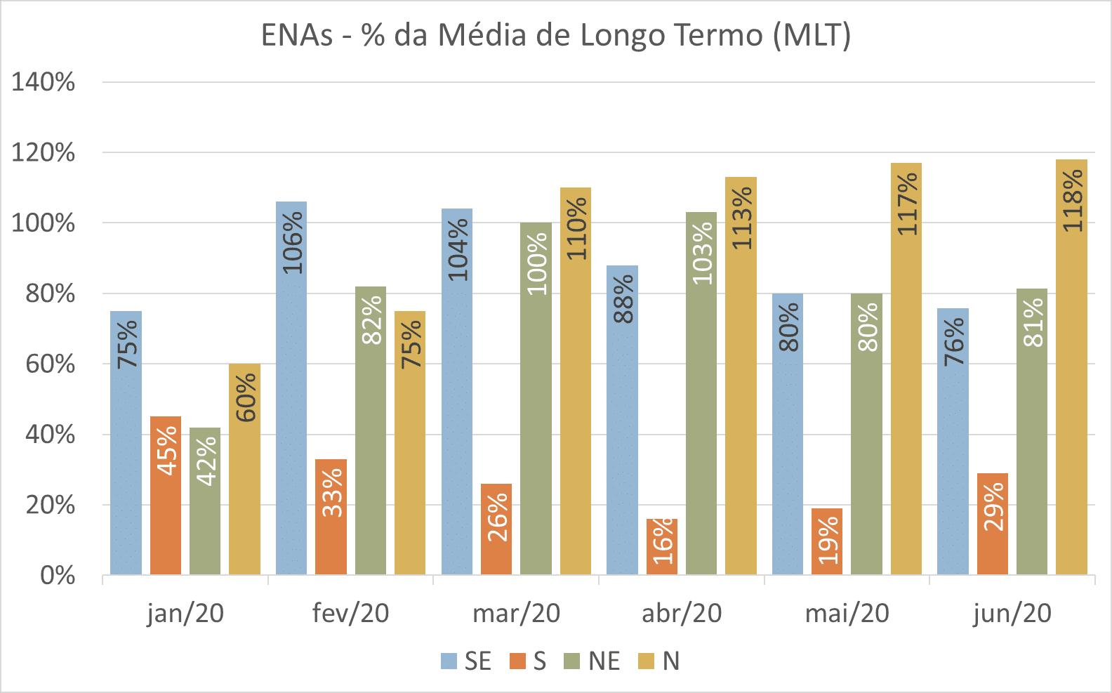 Valores de ENA verificados nos meses de janeiro a junho de 2020; Boletim Mensal; Energia; Junho