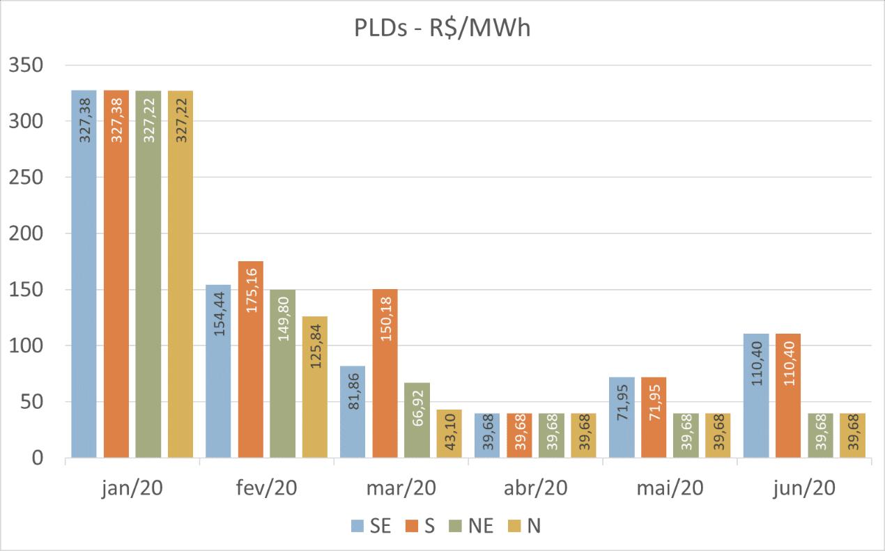 Boletim Mensal; Energia; Junho; PLD Junho