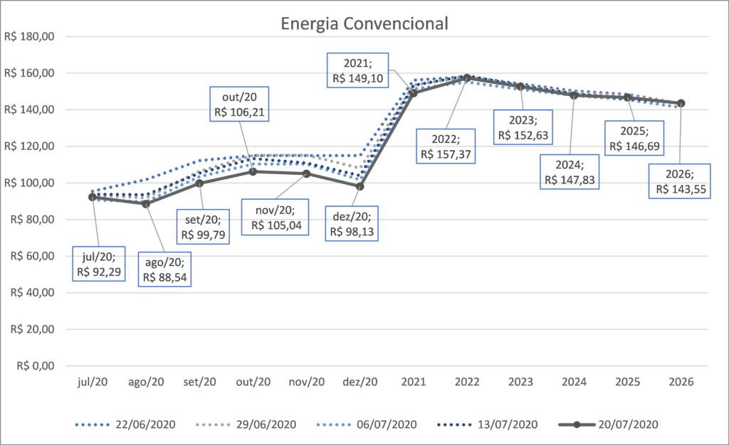 energia convencional, preço
