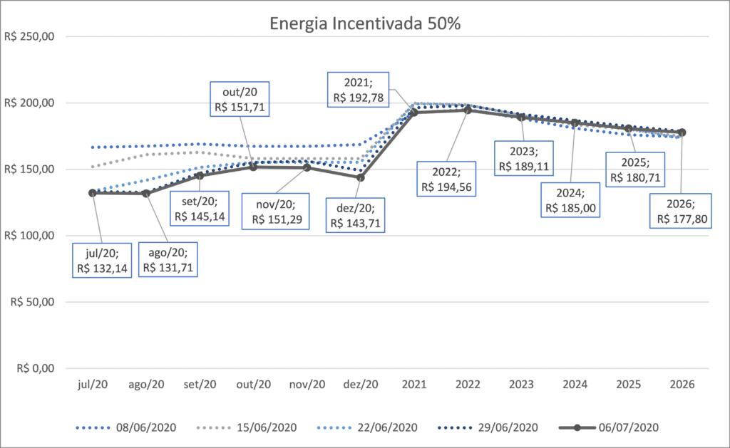 energia incentivada, mercado livre de energia