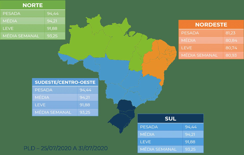 PLD, preço da energia