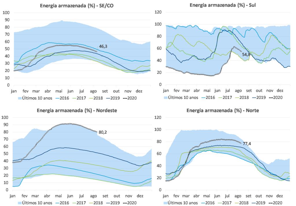 Gráfico; níveis de armazenamento; Região Brasil