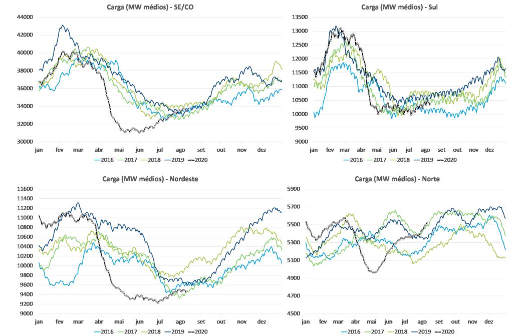 Gráficos; Trajetória das médias móveis de carga
