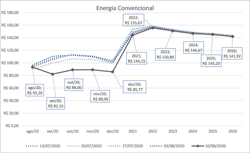 Preço Energia Convencional; gráficos