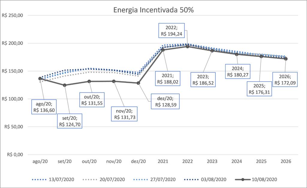 Preço Energia Incentivada; Gráficos