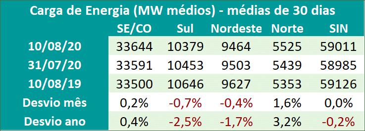 Tabela; Carga de Energia Brasil