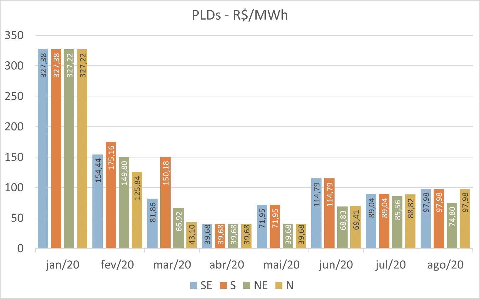 PLDs médios 2020; Preço Energia Curto prazo