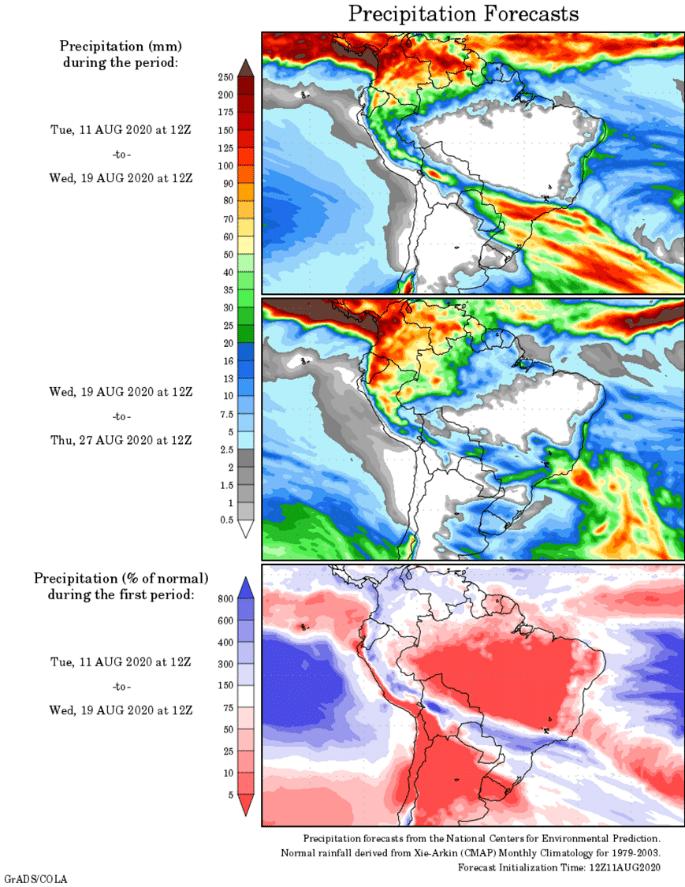 Global Forecast System; previsão de tempo; NCEP
