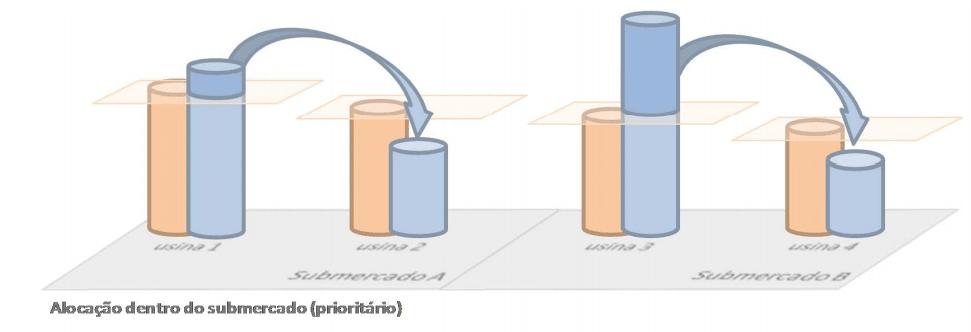 Exemplo de Aplicação do MRE; CCEE