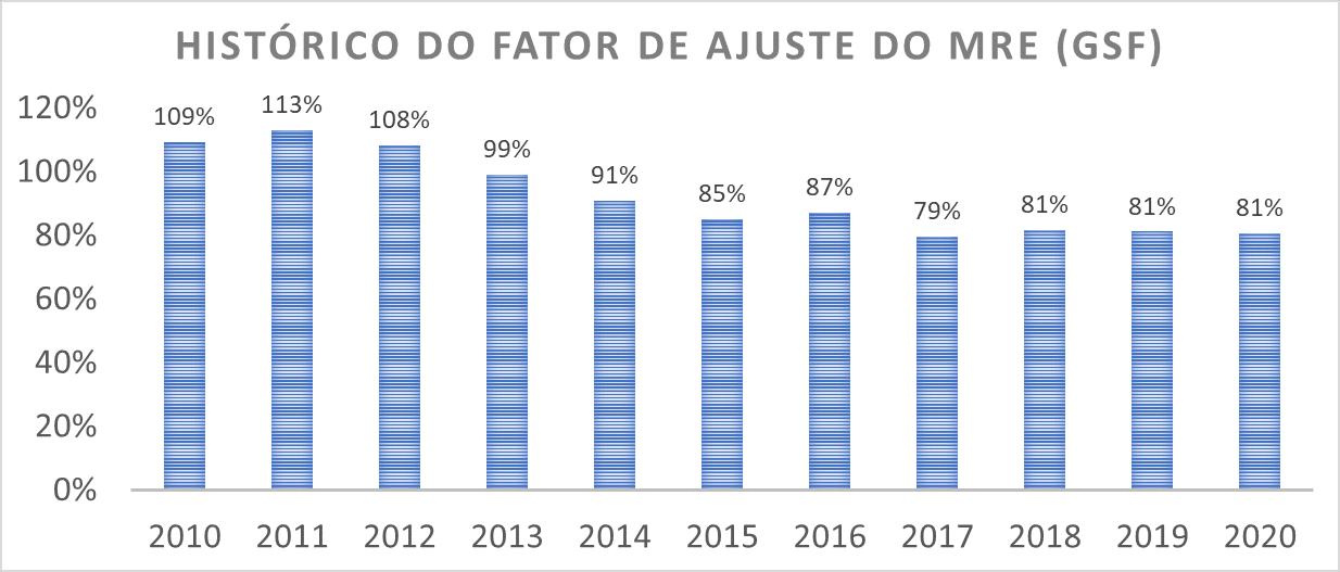 Gráfico de Histórico do Fator de Ajuste do MRE; GSF