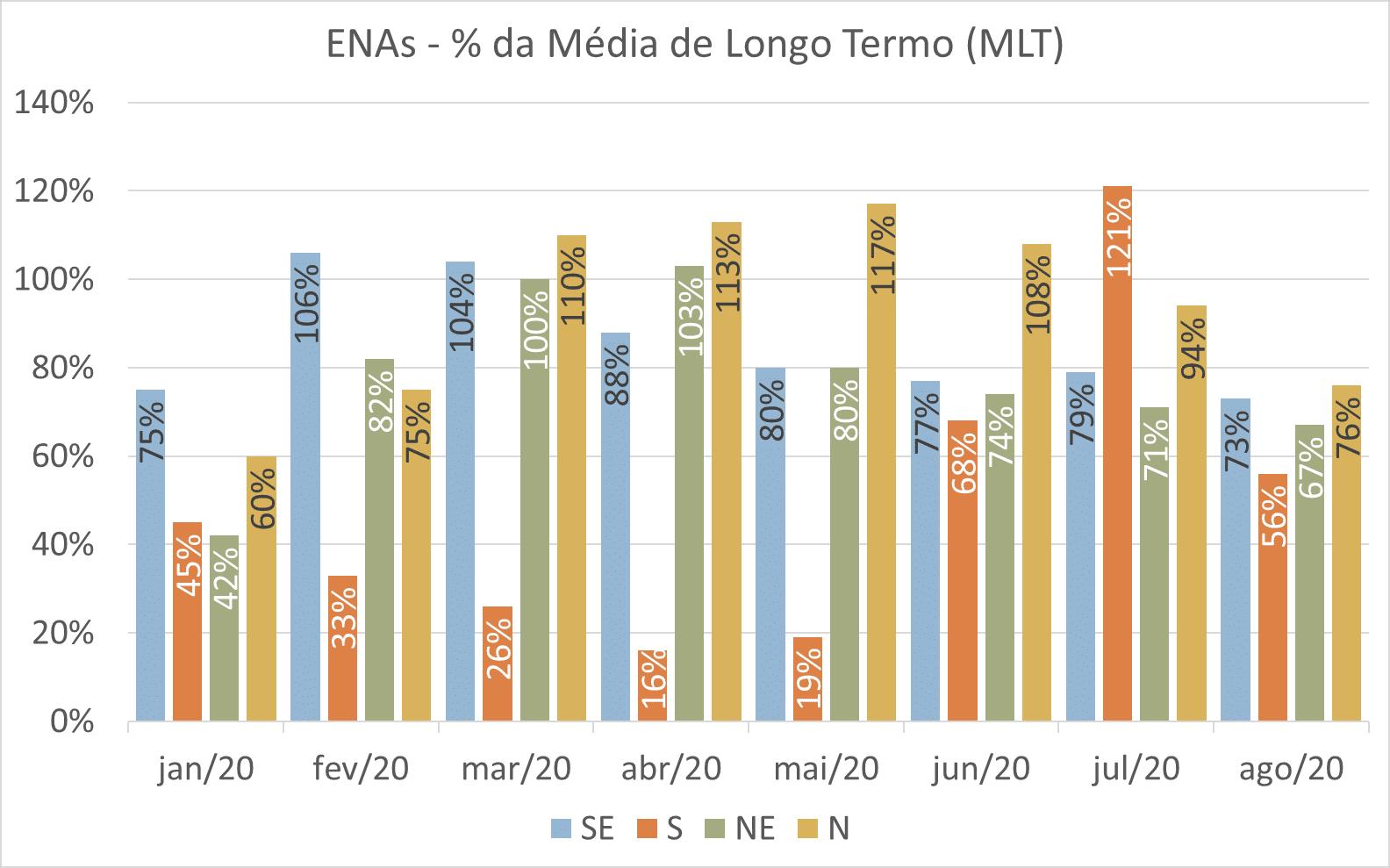 Energia Natural Afluente; ENA, 2020