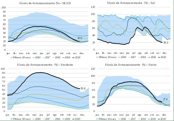 Níveis de Armazenamento, regiões sul nordeste, norte e Sudeste Cento