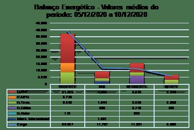 Balanço energético; médio