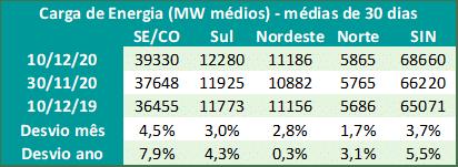 Carga de energia, brasil