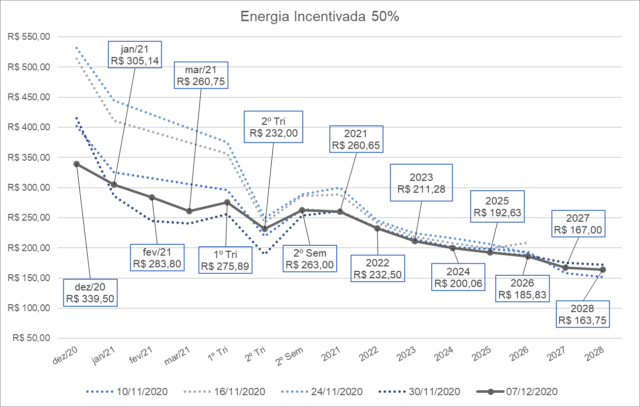 preço energia incentivada 50%; energia; gráfico