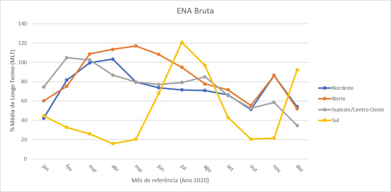 Gráfico; ENA; Energia Natural Afluente