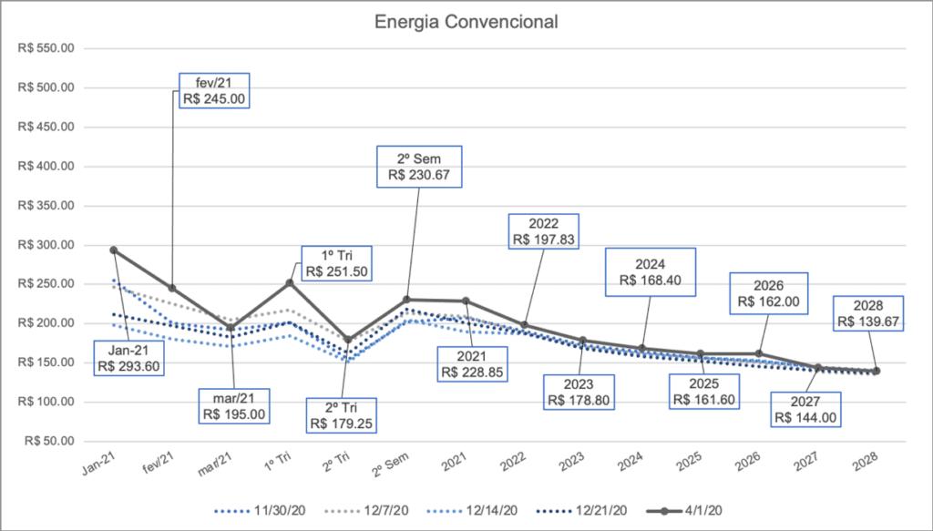 preço energia convencional; energia; gráfico