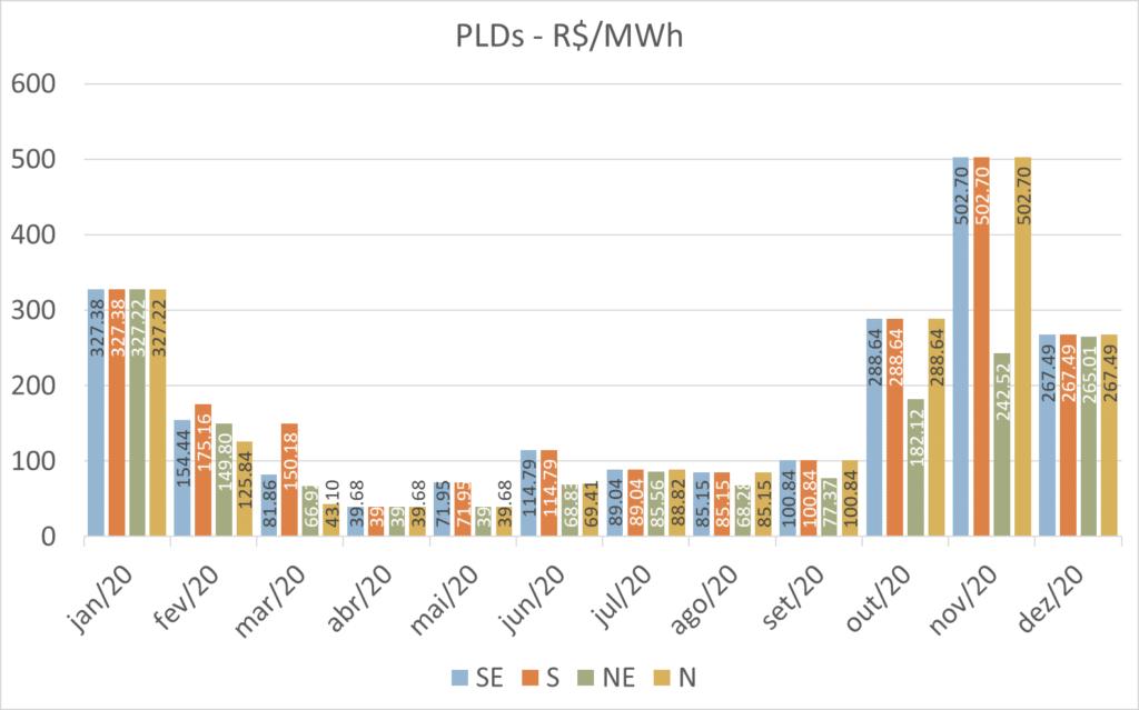 histórico de pld 2021; preço energia