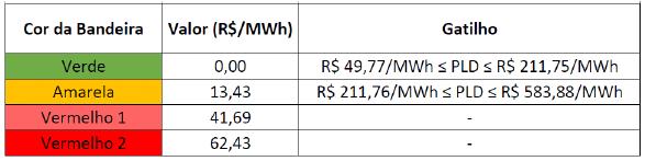 PLD limite; tabela
