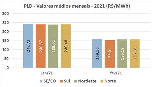 histórico de pld 2020; preço energia