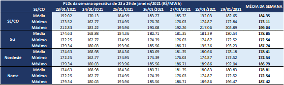 pld médio; pld; preço energia