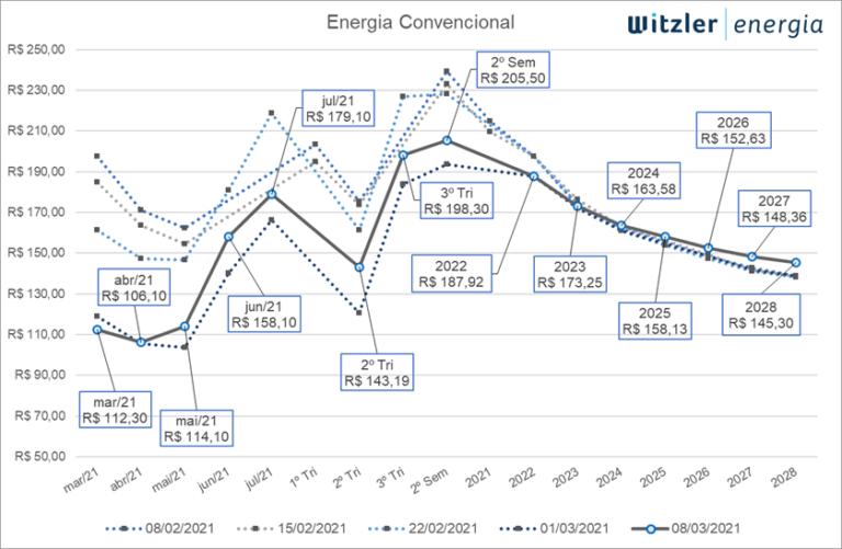 Curva de Preços de para Energia Convencional