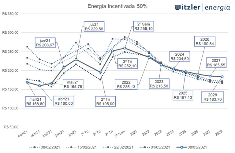 Curva de Preços de para Energia Incentivada