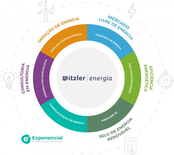WITZLER ENERGIA MANDALA DE SERVIÇOS